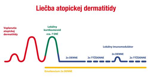 liecba_atopickej_dermatidy-min